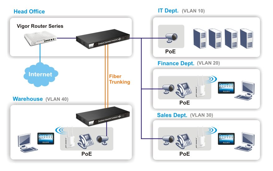 p1280-vlan and poe